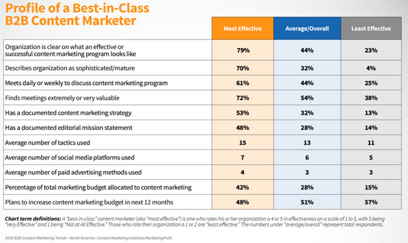Best-in-Class B2B Content Marketers - What it takes?
