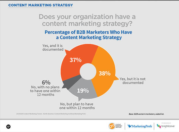 Content Marketin Strategy Infographic